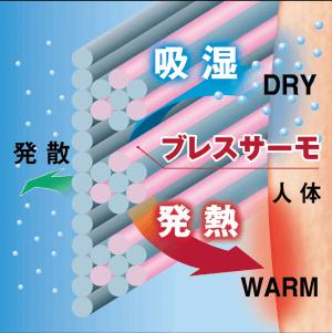 ブレスサーモの効果 吸湿 発熱
